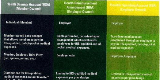 HSA, FSA & HRA